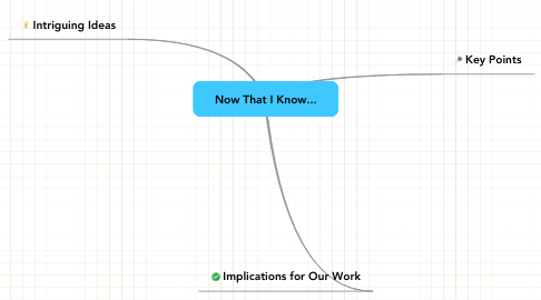 Mind Map: Now That I Know...