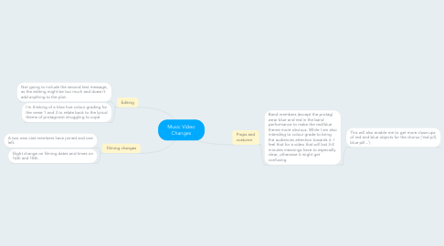 Mind Map: Music Video Changes