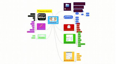 Mind Map: Szövegszerkeztés
