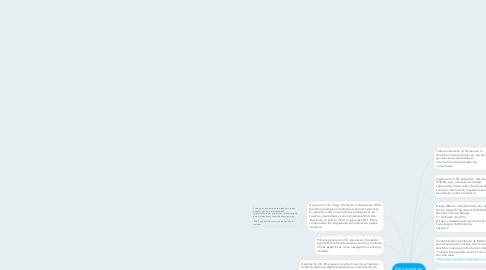 Mind Map: Del nacimiento del móvil a las apps