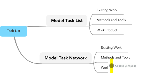Mind Map: Task List