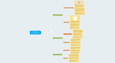 Mind Map: MICHELE PAULY  7th Grade math: Strategies for student learning