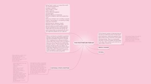 Mind Map: THE POSTPARTUM PERIOD