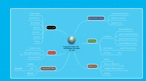 Mind Map: Augmented Reality (AR)     เทคโนโลยีผสานโลกเสมือน 360 องศา