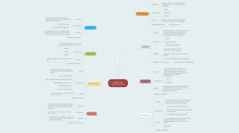 Mind Map: tendencias administrativas