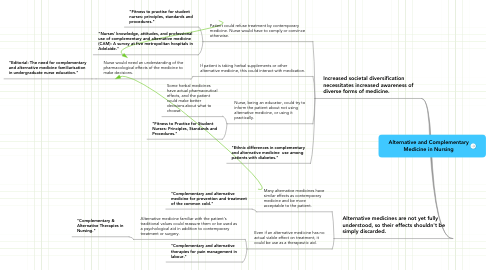 Mind Map: Alternative and Complementary Medicine in Nursing