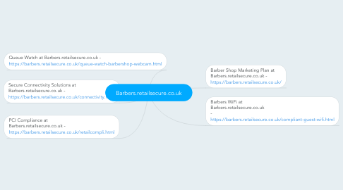 Mind Map: Barbers.retailsecure.co.uk
