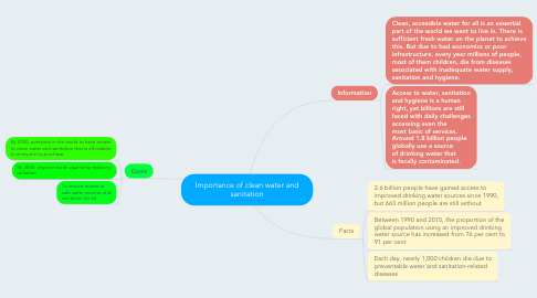 Mind Map: Importance of clean water and sanitation