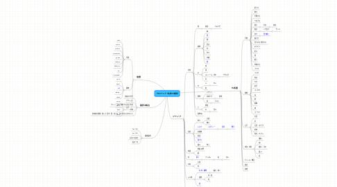 Mind Map: プロジェクト名称の検討