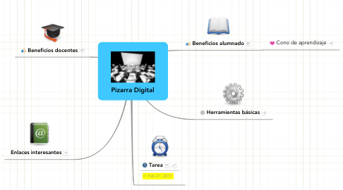 Mind Map: Pizarra Digital