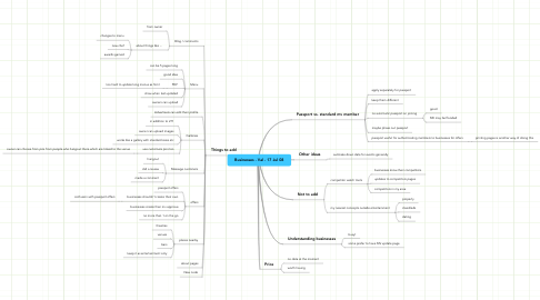 Mind Map: Businesses - Val - 17 Jul 08
