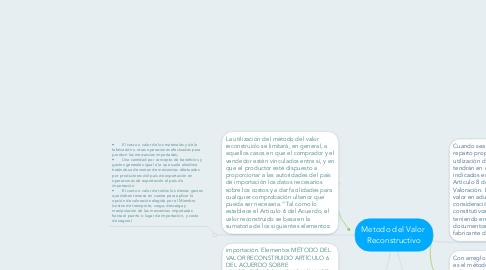 Mind Map: Metodo del Valor  Reconstructivo