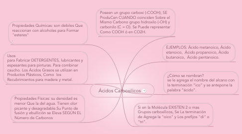 Mind Map: Ácidos Carboxilicos