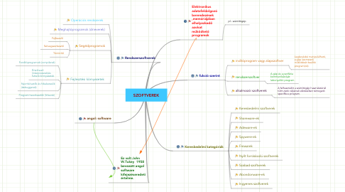 Mind Map: SZOFTVEREK