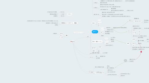 Mind Map: 送り羽