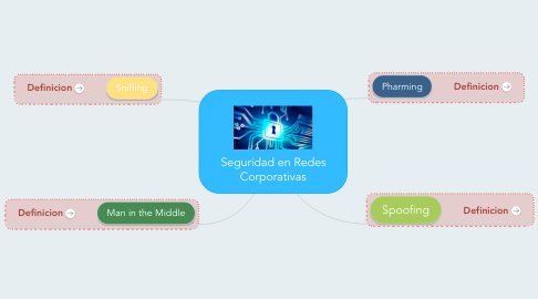 Mind Map: Seguridad en Redes Corporativas