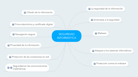 Mind Map: SEGURIDAD INFORMÁTICA