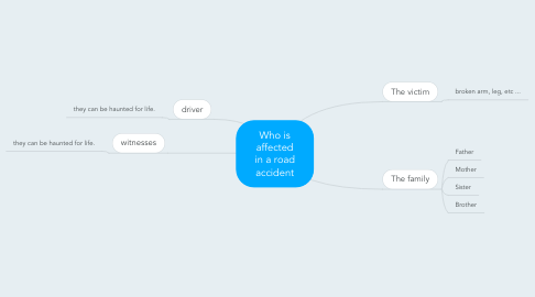 Mind Map: Who is affected in a road accident