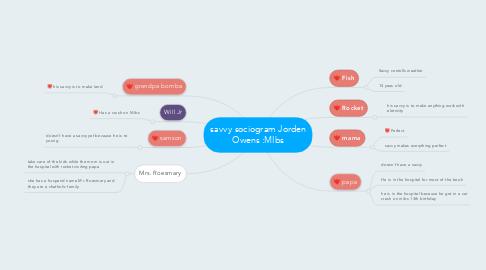 Mind Map: savvy sociogram Jorden Owens :MIbs