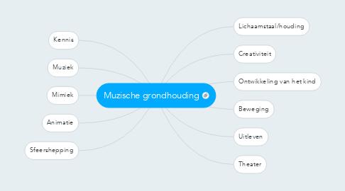 Mind Map: Muzische grondhouding