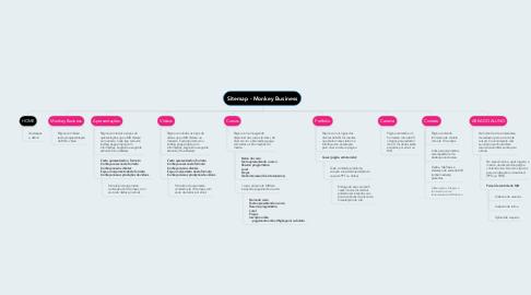 Mind Map: Sitemap - Monkey Business