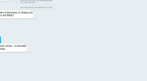 Mind Map: 1 ANO DE RESULTADOS EM 30 DIAS NO MMN UTILIZANDO A INTERNET