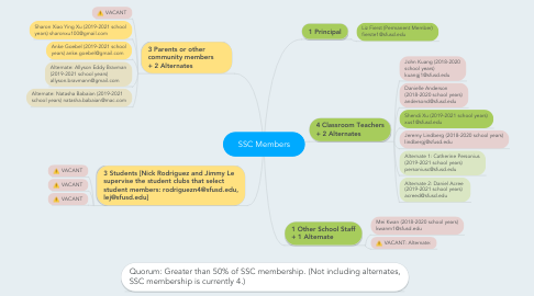 Mind Map: SSC Members