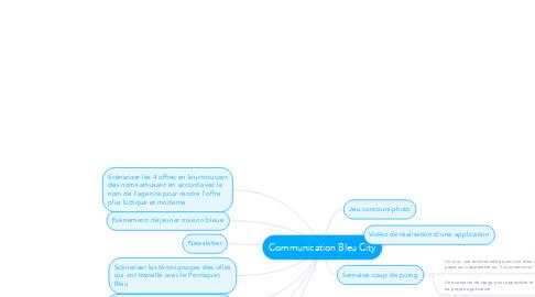 Mind Map: Communication Bleu City