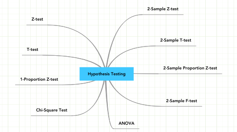 Mind Map: Hypothesis Testing