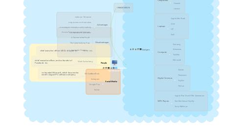 Mind Map: MODERN TECHNOLOGY