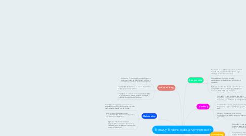 Mind Map: Teorías y Tendencias de la Administración