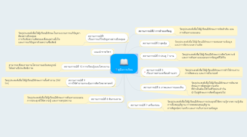 Mind Map: คู่มือการเรียน