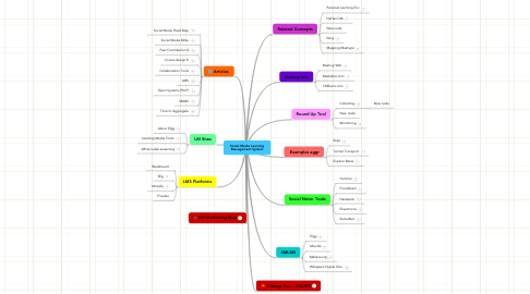 Mind Map: Social Media Learning Managament System