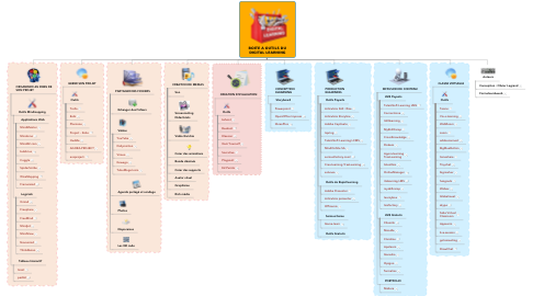 Mind Map: BOITE A OUTILS DU DIGITAL LEARNING