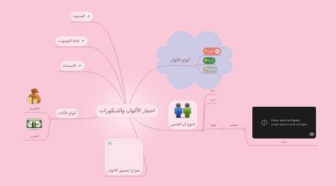 Mind Map: اختيار الألوان والديكورات
