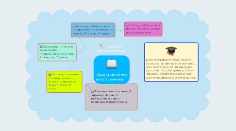 Mind Map: Правильні многогранники