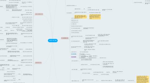 Mind Map: 성경과 5대 제국
