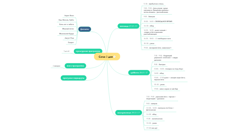 Mind Map: Сочи 3 дня
