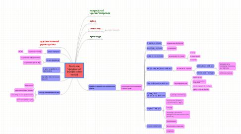"""Mind Map: Театр как """"профессия"""" (профессии в театре)"""