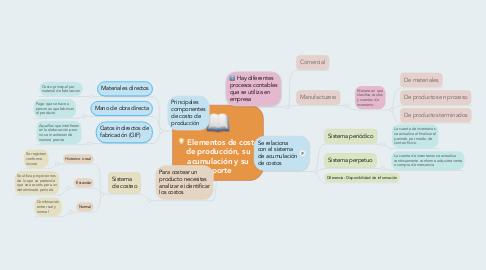 Mind Map: Elementos de costo de producción, su acumulación y su reporte
