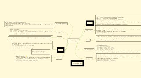 Mind Map: Puntuacion RAE