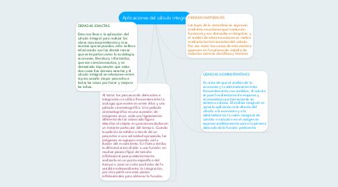Mind Map: Aplicaciones del cálculo integral