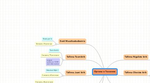 Mind Map: Органы в Таллинне