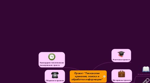 "Mind Map: Проект ""Технологии хранения, поиска и обработки информации"""
