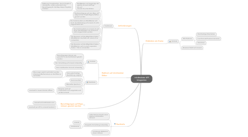 Mind Map: mindmeister API Integration