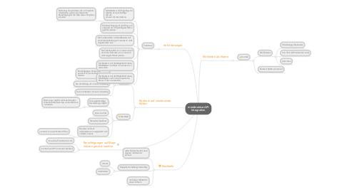 Mind Map: mindmeister APIIntegration