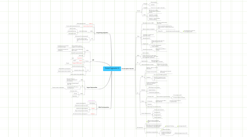 Mind Map: Chemical Contraception I & II