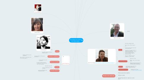 Mind Map: Chercheurs en science de l'information
