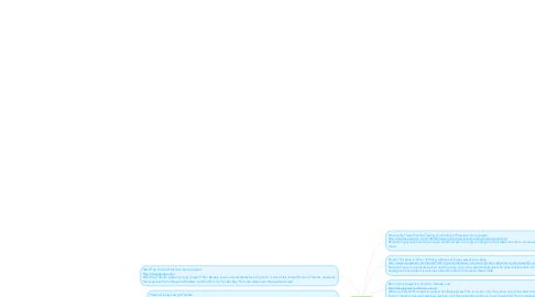 Mind Map: Barapp Law