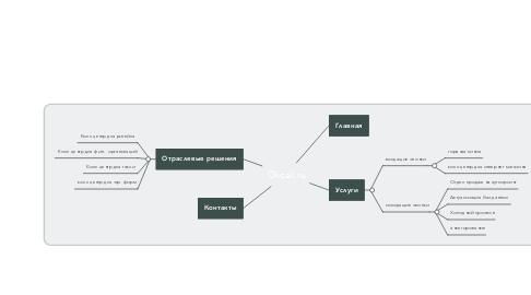 Mind Map: Okcall.ru